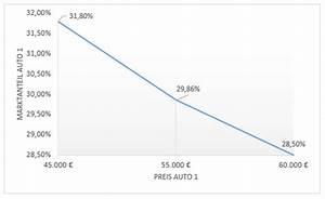 Konsumenten Und Produzentenrente Berechnen : conjoint analyse vorstellung und ausf hrliches beispiel marketing ~ Themetempest.com Abrechnung