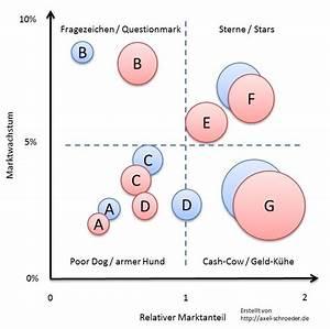 Marktwachstum Berechnen : bcg matrix schritt f r schritt erkl rt mit bcg matrix beispiel axel schr der ~ Themetempest.com Abrechnung