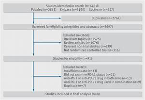 Efficacy Of Pd