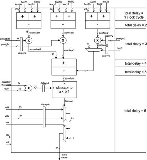 Clas Lifier Block Diagram by Classifier Block Diagram Scientific Diagram