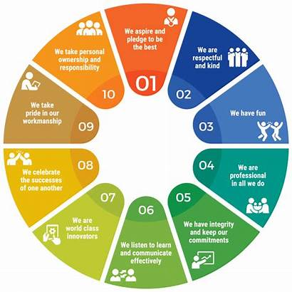 Values Core Chart Companies Rhc Company Pie
