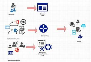 An Overview Of Apis And Api Management