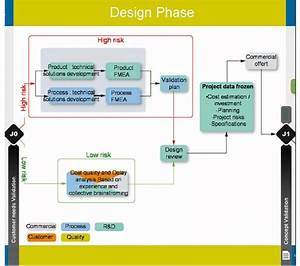 Short Project Template Design Phase Download Scientific