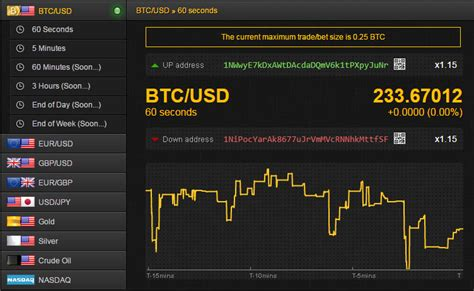 bitcoin binary options brokers bitcoin binary options trading is ideal for earning