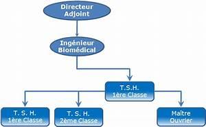 Controle Technique Boulogne Sur Mer : introduction de la norme nf en 62353 au centre hospitalier de boulogne sur mer ~ Medecine-chirurgie-esthetiques.com Avis de Voitures