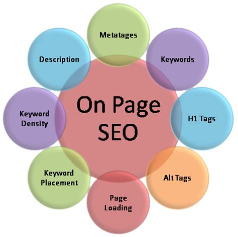 seo techniques seo for real estate agents