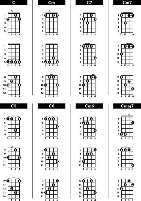 sample banjo chord chart