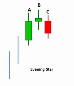 How To Understand Candlestick Chart Candlestick Charts Read Understand 15 Amazing Patterns