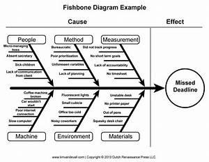 tlab fishbone diagram template 09 Quality RfQ - Tools
