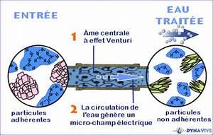Systeme Anti Calcaire Efficace : dynavive syst me anti calcaire sat passivation du ~ Dailycaller-alerts.com Idées de Décoration
