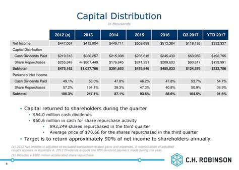 C.H. Robinson: Continuing To Reward Shareholders - C.H ...