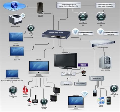 How Build Home Entertainment Network