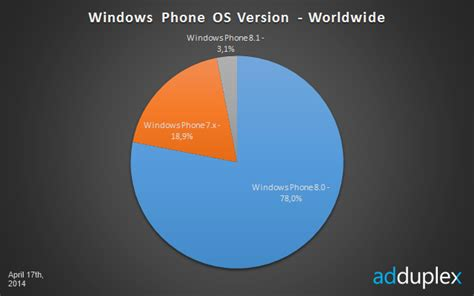 Microsoft Corporation (msft) Windows Phone Os 8.1 Reached