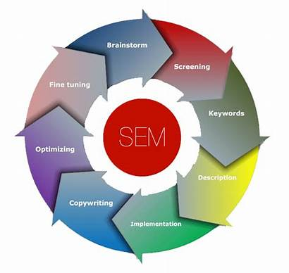 Marketing Engine Seo Sem Company Website Google
