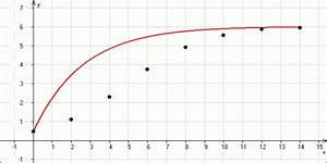 Wachstumsfaktor Berechnen : logarithmische auftragung wachstumsfaktor onlinemathe das mathe forum ~ Themetempest.com Abrechnung