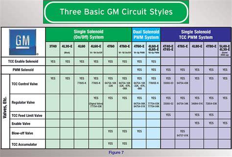 sonnax gm tcc circuits