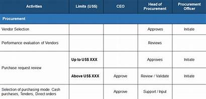 Matrix Authority Sample Procurement Example Process Raci