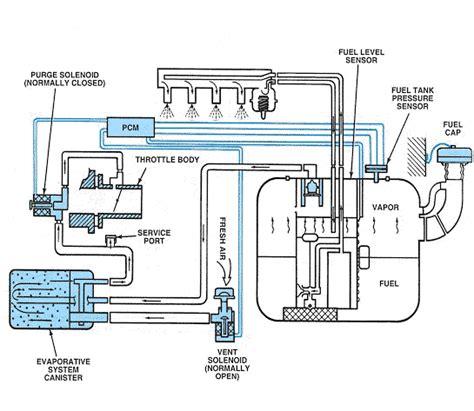 Evaporative Emission Evap System Flow During Non