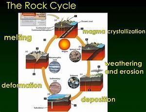 Rocks  U0026 Continents  Pp 256