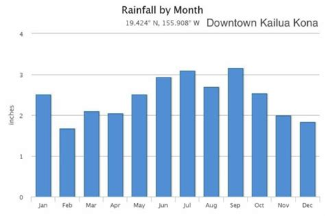 rainfall weather island kona hawaii temperature tales month average climograma monthly el per air wikimedia commons downtown