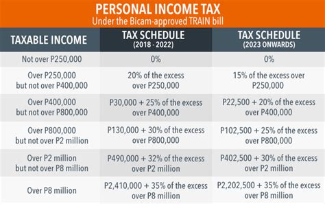 tax train law reform philippines table income rappler personal excise june fy duterte insurance package approved