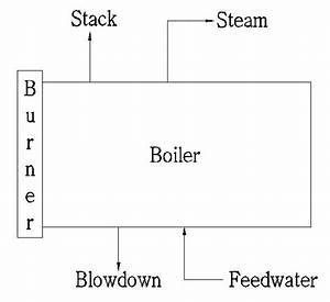 Steam Boiler  Simple Flow Diagram Of Steam Boiler