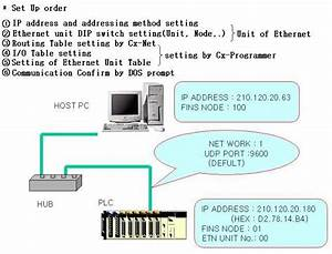 Omron Sysmac Cs  Cj Ethernet Communication Driver
