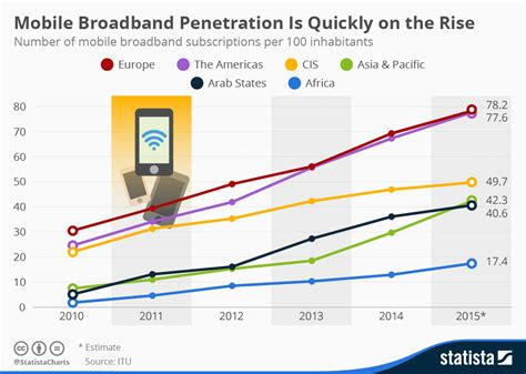 Fastest Mobile Broadband by Mobile Broadband Subscriptions Vs Fastest Mobile