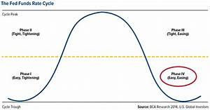 Gold Investors  Let This Cycle Be Your Guide