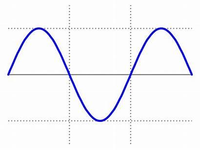 Sine Wave Simple Svg Wikimedia Commons Wikipedia