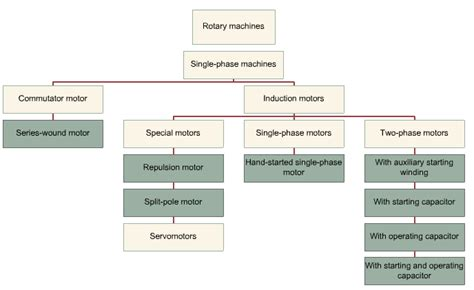 Types Of Ac Motor by Guide To Be An Electronic Circuit Design Engineer