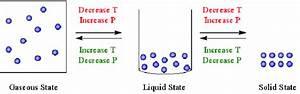 The Kinetic Molecular Description Of Liquids And Solids