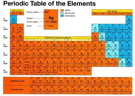 tavola periodica degli elementi metalli e non metalli quale sono e metalle e non metalli nella tavola periodica