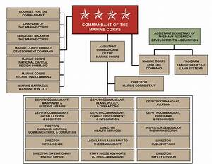 Gallery: Marine Corps Command Structure, - Virtual Online