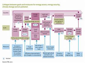 Flowchart Air Pollution And Energy Policies