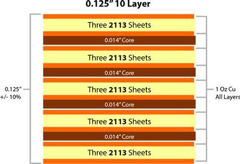 Printed Circuit Board Stackups Multilayer Pcb