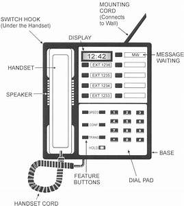 For Those You Unfamiliar With The Parts Of A Landline