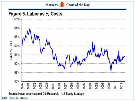 Rising Labor Costs To Pressure Profit Margins Business