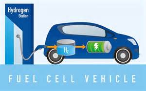 Image result for Fuel cell vehicles a