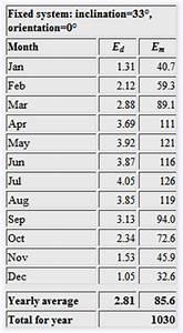 Alter Berechnen Monate : pvgis das optimale tool f r ihre ertragsermittlung ~ Themetempest.com Abrechnung