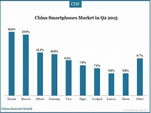 China Smartphones Market Insights Q2 2015 – China Internet ...