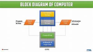 Computer Science  Block Diagram Of Computer Systems