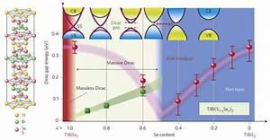 El Mecanismo De Higgs Se Observa En Un Material Llamado