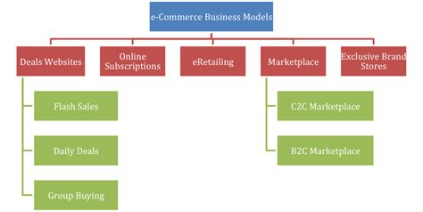 There Are Various Kinds Of B2c And C2c Ecommerce Business Models That Have Flourished In India