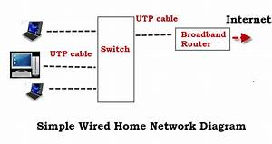 How To Set Up A Home Network