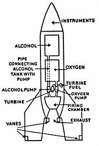 Space Rocket History #3 – Liquid-fueled Rockets | Space ...