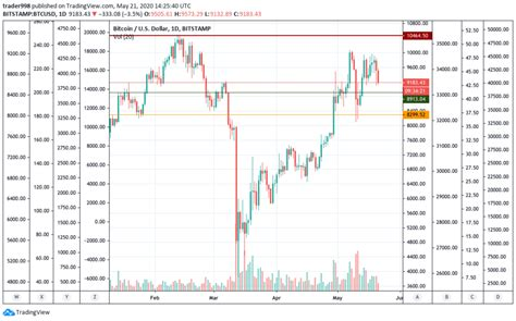 When is the best time of day to buy cryptocurrency? BTCUSD drops to $9,150; Is it the right time to buy Bitcoin? - Coinnounce