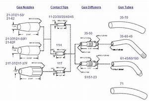 Mig Welding Gun 100a 12 U0026 39  K530