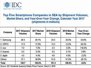 OPPO ranked second largest smartphone manufacturer in ...