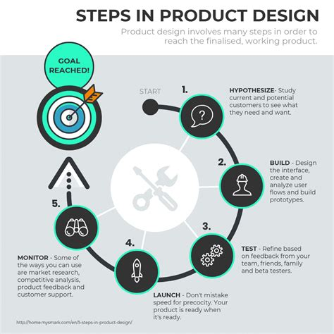 product design process infographic template template